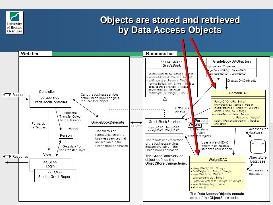 9 Objects are stored and retrieved by Data Access Objects Controller > Login View ObjectStore Database The Data Access Objects contain most of the ObjectStore code.