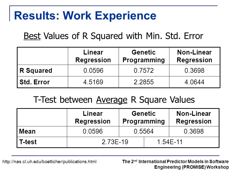 Results: Work Experience 1.54E-11 2.73E-19T-test 0.36980.55640.0596Mean Non-Linear Regression Genetic Programming Linear Regression 4.0644 0.3698 Non-
