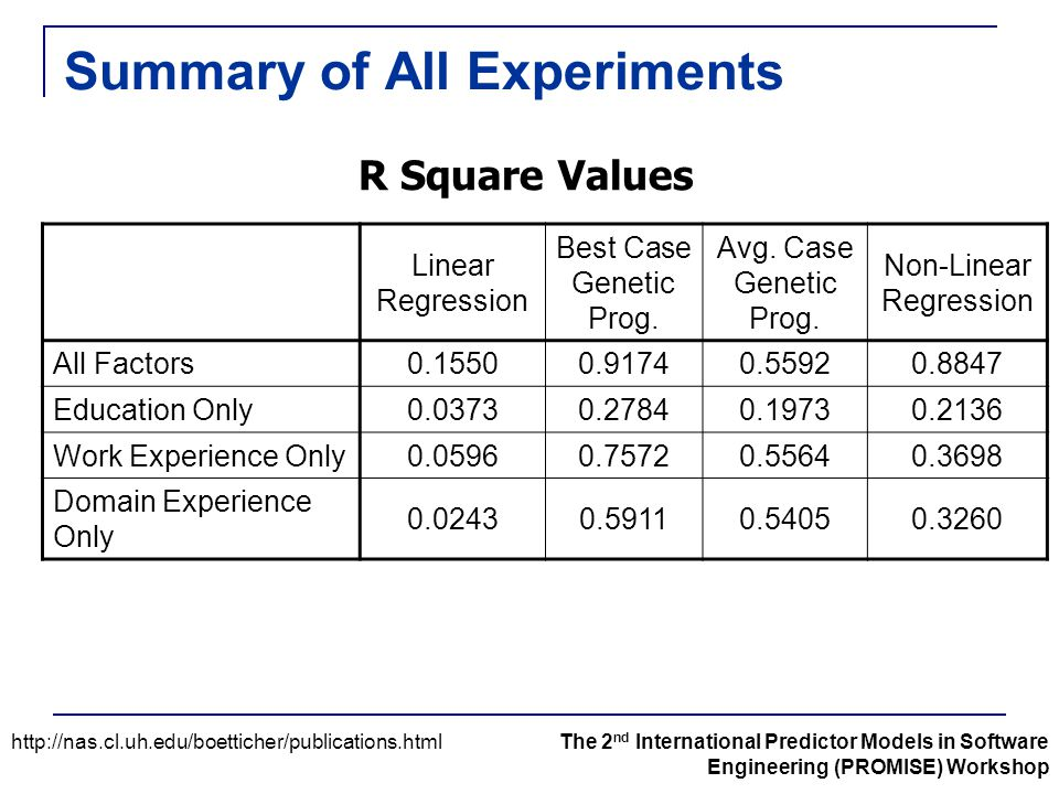 Summary of All Experiments R Square Values Linear Regression Best Case Genetic Prog. Avg. Case Genetic Prog. Non-Linear Regression All Factors0.15500.
