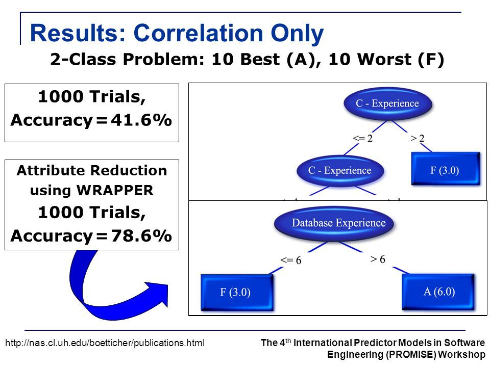Results: Correlation Only http://nas.cl.uh.edu/boetticher/publications.htmlThe 4 th International Predictor Models in Software Engineering (PROMISE) Workshop 2-Class Problem: 10 Best (A), 10 Worst (F) 1000 Trials, Accuracy = 41.6% Attribute Reduction using WRAPPER 1000 Trials, Accuracy = 78.6%