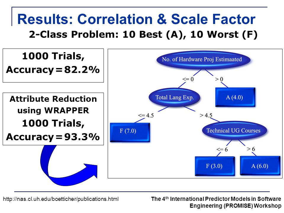 Results: Correlation & Scale Factor http://nas.cl.uh.edu/boetticher/publications.htmlThe 4 th International Predictor Models in Software Engineering (PROMISE) Workshop 1000 Trials, Accuracy = 82.2% Attribute Reduction using WRAPPER 1000 Trials, Accuracy = 93.3% 2-Class Problem: 10 Best (A), 10 Worst (F)