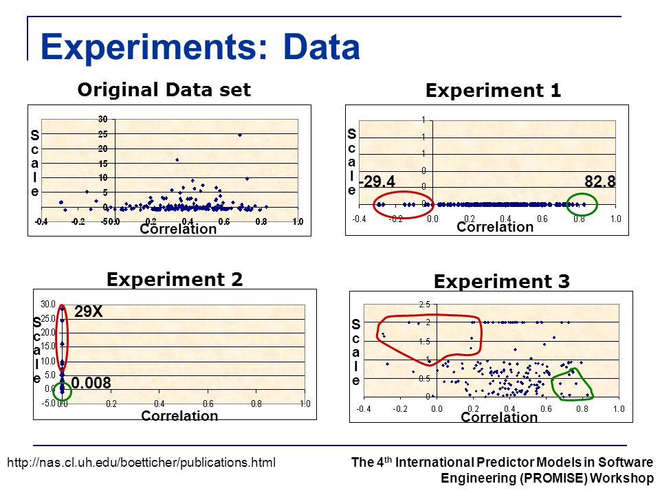 Experiments: Data http://nas.cl.uh.edu/boetticher/publications.htmlThe 4 th International Predictor Models in Software Engineering (PROMISE) Workshop Correlation ScaleScale ScaleScale ScaleScale ScaleScale Original Data set Experiment 1 Experiment 2 Experiment 3 82.8 -29.4 0.008 29X