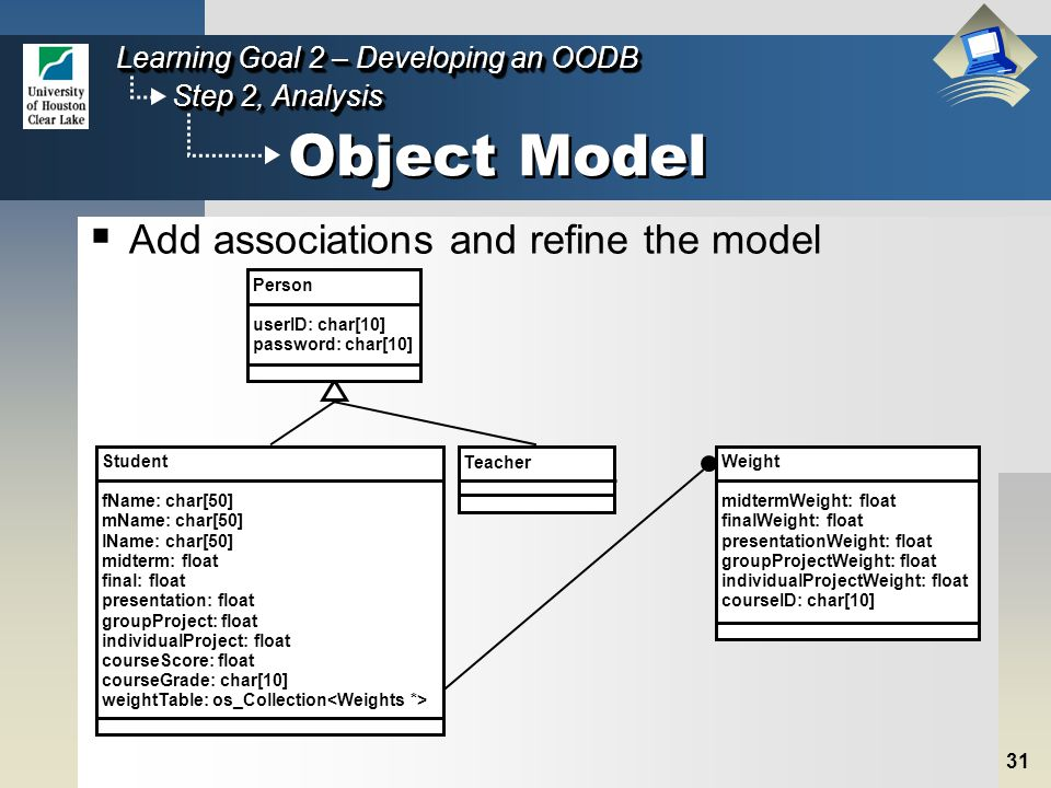 31 Step 2, Analysis Learning Goal 2 – Developing an OODB Object Model  Add associations and refine the model Weight midtermWeight: float finalWeight: float presentationWeight: float groupProjectWeight: float individualProjectWeight: float courseID: char[10] Teacher Student fName: char[50] mName: char[50] lName: char[50] midterm: float final: float presentation: float groupProject: float individualProject: float courseScore: float courseGrade: char[10] weightTable: os_Collection Person userID: char[10] password: char[10]