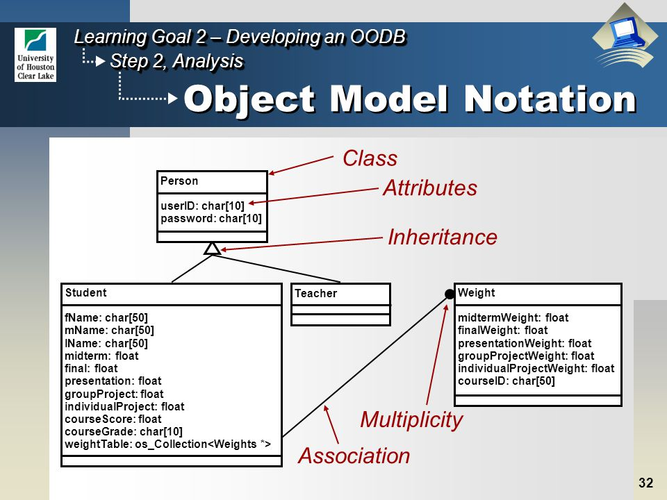 32 Step 2, Analysis Learning Goal 2 – Developing an OODB Object Model Notation Class Association Multiplicity Inheritance Attributes Weight midtermWeight: float finalWeight: float presentationWeight: float groupProjectWeight: float individualProjectWeight: float courseID: char[50] Teacher Student fName: char[50] mName: char[50] lName: char[50] midterm: float final: float presentation: float groupProject: float individualProject: float courseScore: float courseGrade: char[10] weightTable: os_Collection Person userID: char[10] password: char[10]