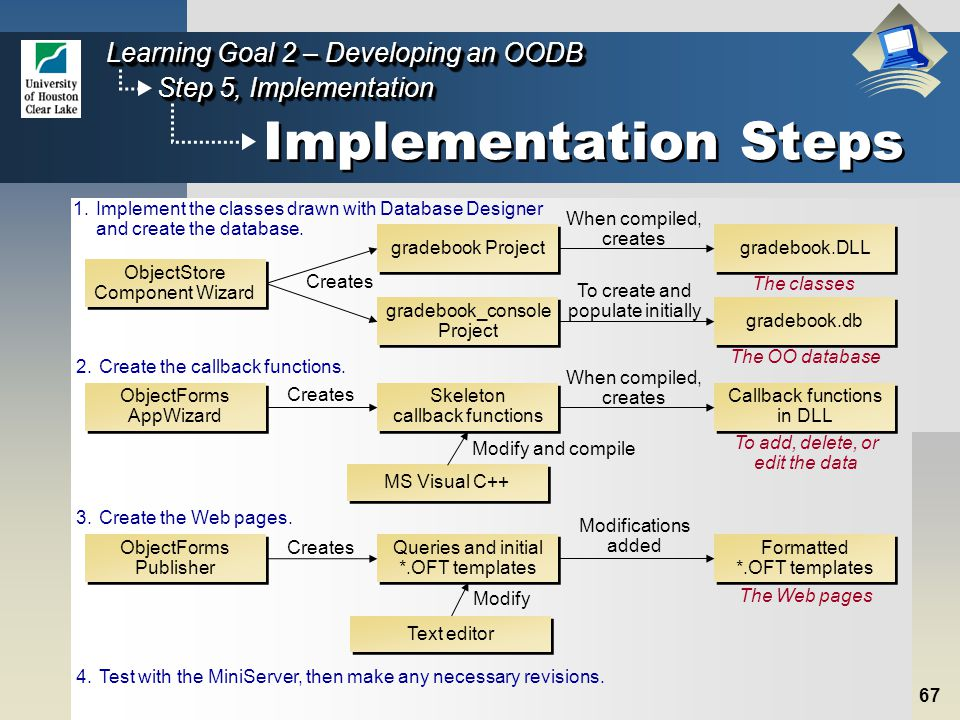 67 Step 5, Implementation Learning Goal 2 – Developing an OODB Implementation Steps ObjectStore Component Wizard ObjectStore Component Wizard gradebook Project gradebook_console Project gradebook_console Project gradebook.db gradebook.DLL Creates When compiled, creates To create and populate initially The OO database The classes 1.Implement the classes drawn with Database Designer and create the database.