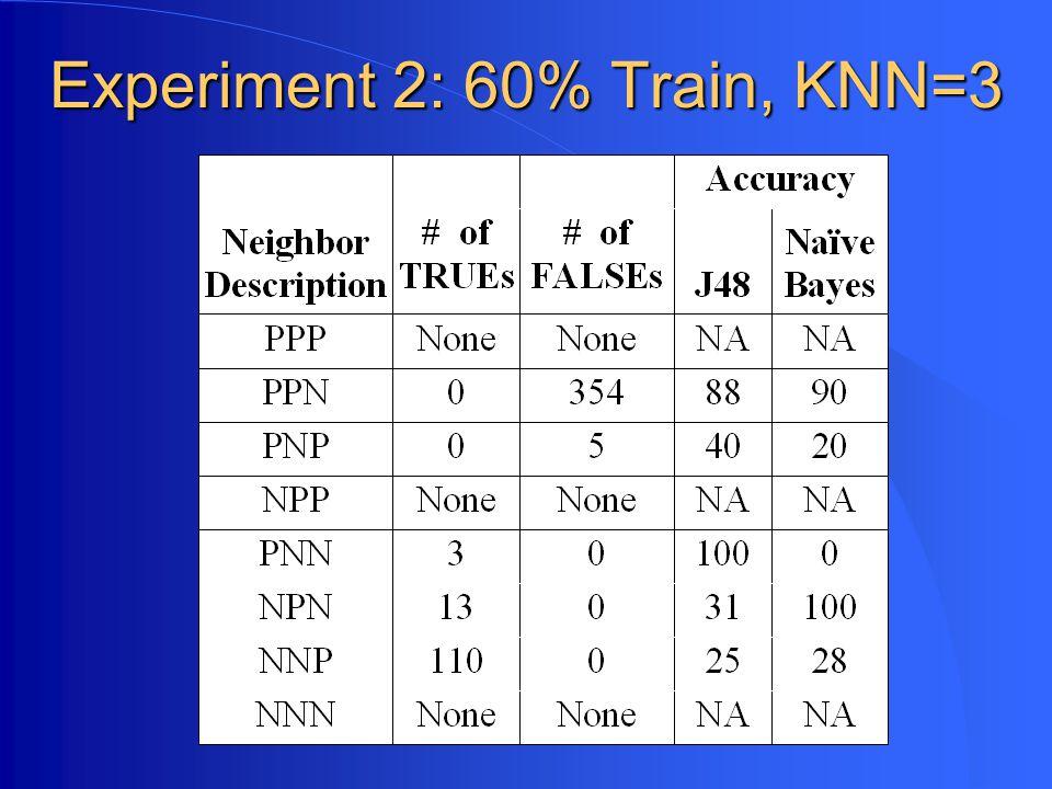 Experiment 2: 60% Train, KNN=3