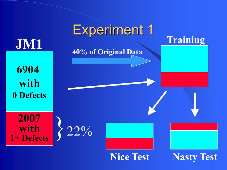 Experiment 1 6904 with 0 Defects 2007 with 1+ Defects JM1 } 22% Training 40% of Original Data Nice TestNasty Test