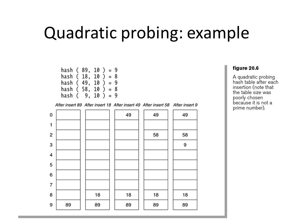 Quadratic probing: example CSCI 3333 Data Structures14