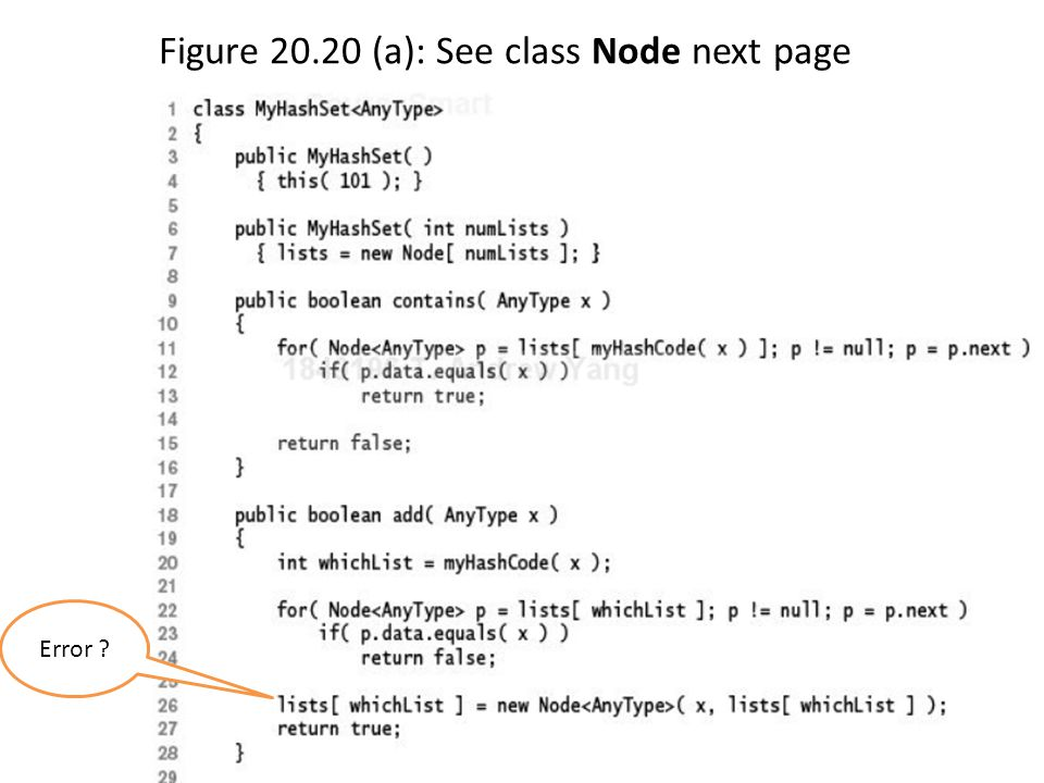 Figure 20.20 (a): See class Node next page CSCI 3333 Data Structures19 Error ?
