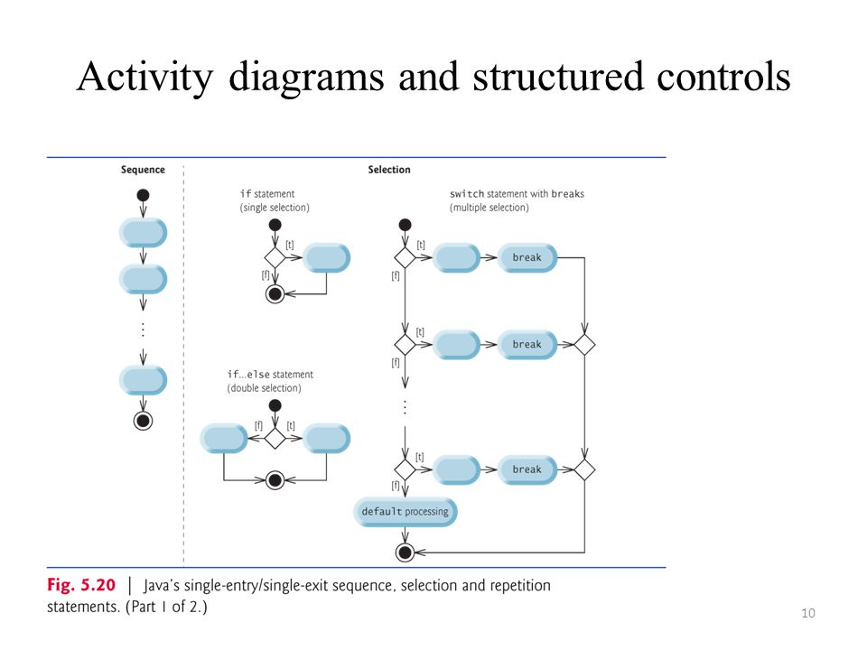 10 Activity diagrams and structured controls