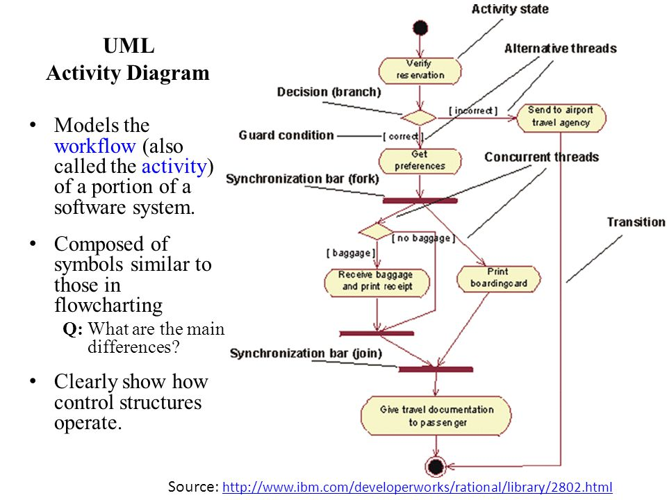 9 UML Activity Diagram Models the workflow (also called the activity) of a portion of a software system. Composed of symbols similar to those in flowc