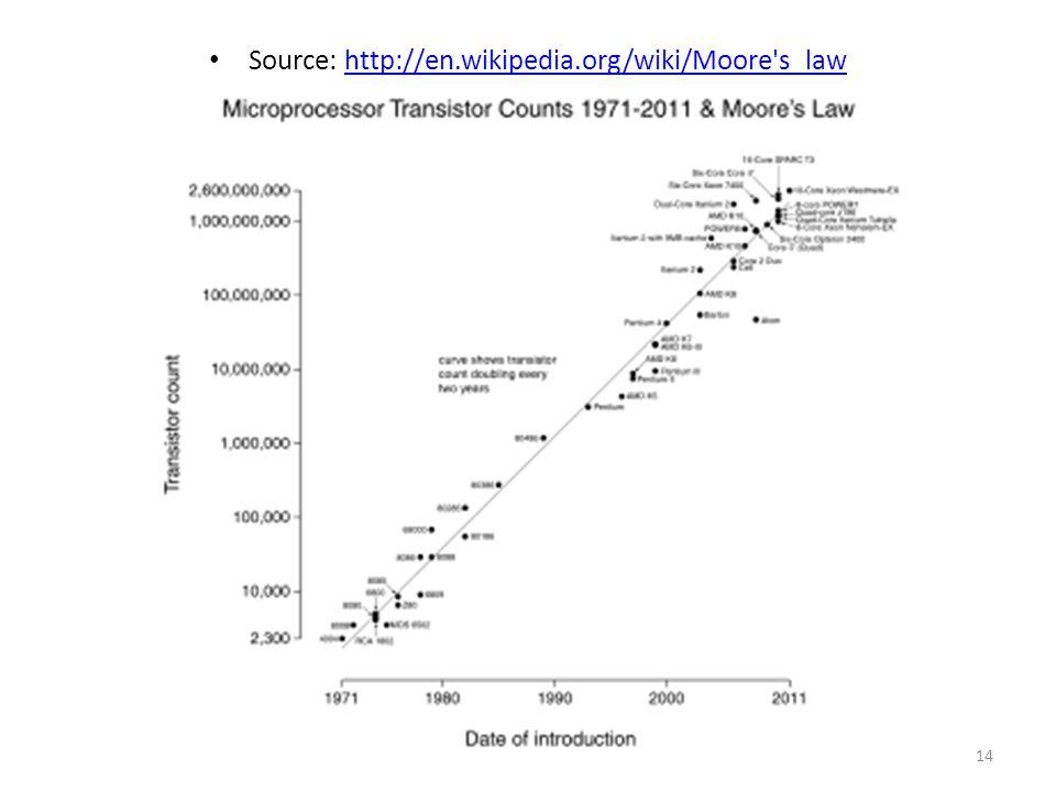 Source: http://en.wikipedia.org/wiki/Moore's_lawhttp://en.wikipedia.org/wiki/Moore's_law 14