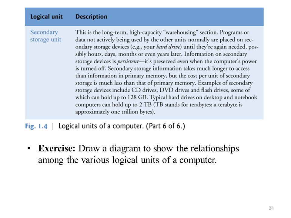 24 Exercise: Draw a diagram to show the relationships among the various logical units of a computer.