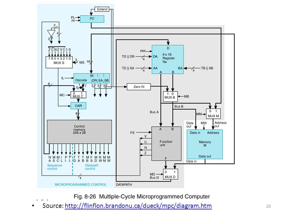 Source: http://flinflon.brandonu.ca/dueck/mpc/diagram.htmhttp://flinflon.brandonu.ca/dueck/mpc/diagram.htm 26