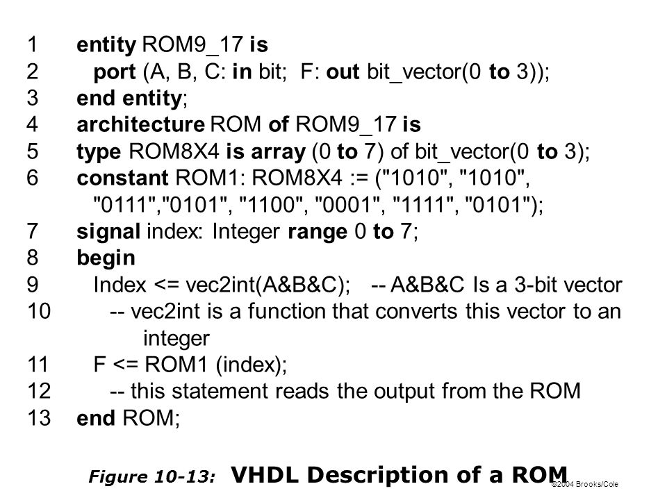 ©2004 Brooks/Cole Figure 10-13: VHDL Description of a ROM 1entity ROM9_17 is 2port (A, B, C: in bit; F: out bit_vector(0 to 3)); 3end entity; 4architecture ROM of ROM9_17 is 5type ROM8X4 is array (0 to 7) of bit_vector(0 to 3); 6constant ROM1: ROM8X4 := ( 1010 , 1010 , 0111 , 0101 , 1100 , 0001 , 1111 , 0101 ); 7signal index: Integer range 0 to 7; 8begin 9Index <= vec2int(A&B&C); -- A&B&C Is a 3-bit vector 10-- vec2int is a function that converts this vector to an integer 11F <= ROM1 (index); 12-- this statement reads the output from the ROM 13end ROM;