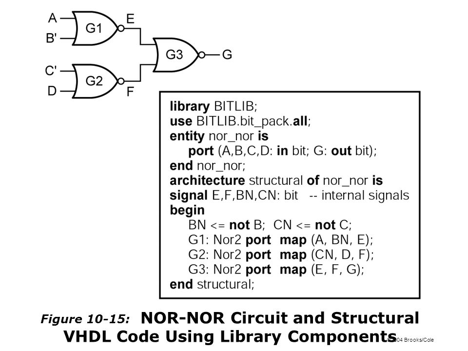 ©2004 Brooks/Cole Figure 10-15: NOR-NOR Circuit and Structural VHDL Code Using Library Components