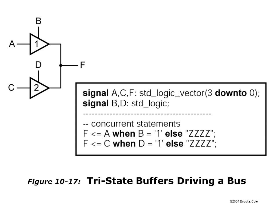 ©2004 Brooks/Cole Figure 10-17: Tri-State Buffers Driving a Bus