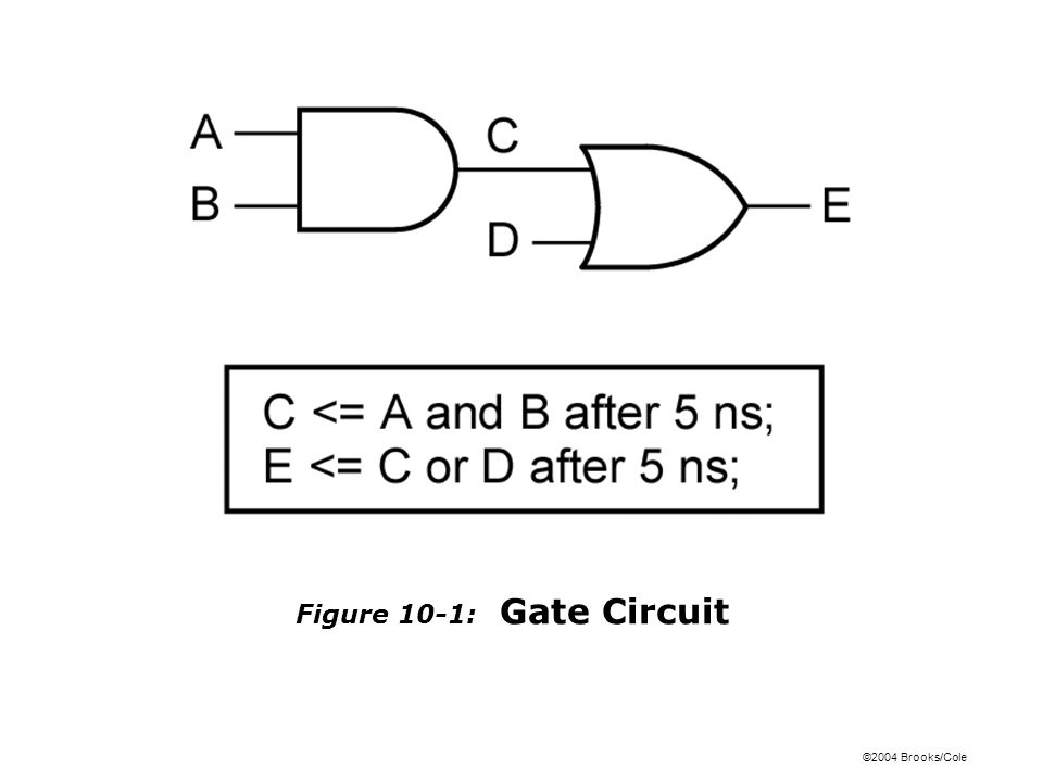©2004 Brooks/Cole Figure 10-1: Gate Circuit