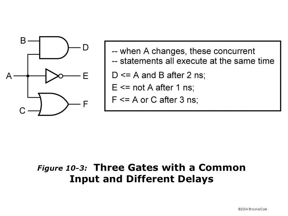 ©2004 Brooks/Cole Figure 10-4: Array of AND Gates