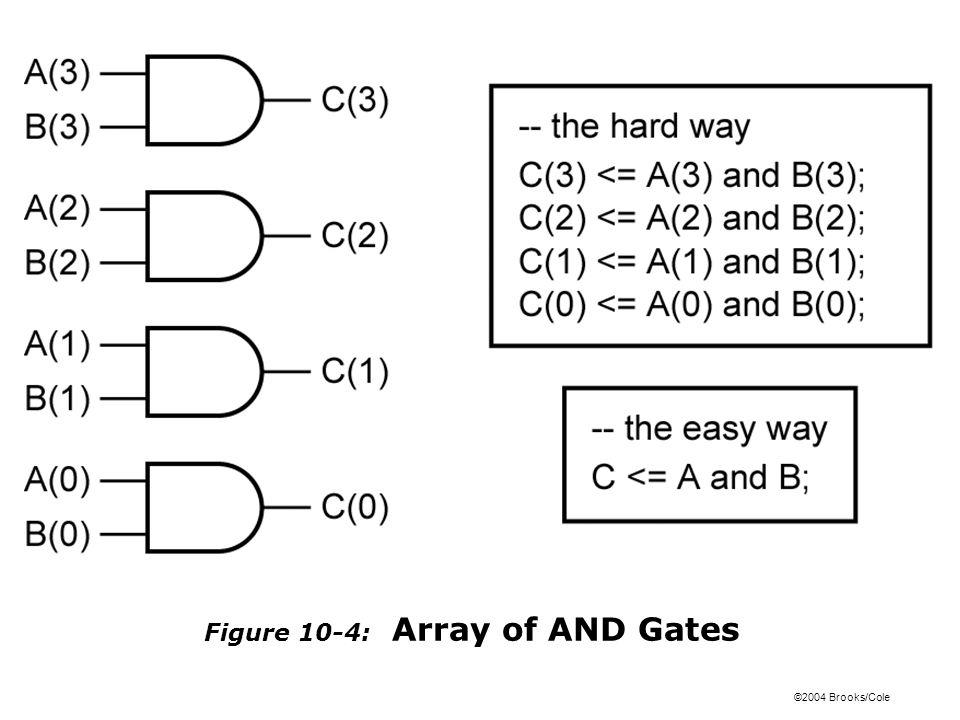 ©2004 Brooks/Cole Figure 10-5: 2-to-1 Multiplexer