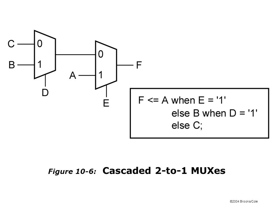 ©2004 Brooks/Cole Figure 10-6: Cascaded 2-to-1 MUXes