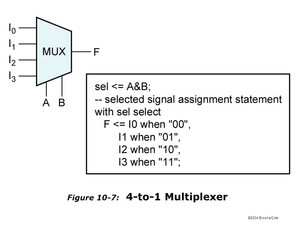 ©2004 Brooks/Cole Figure 10-7: 4-to-1 Multiplexer