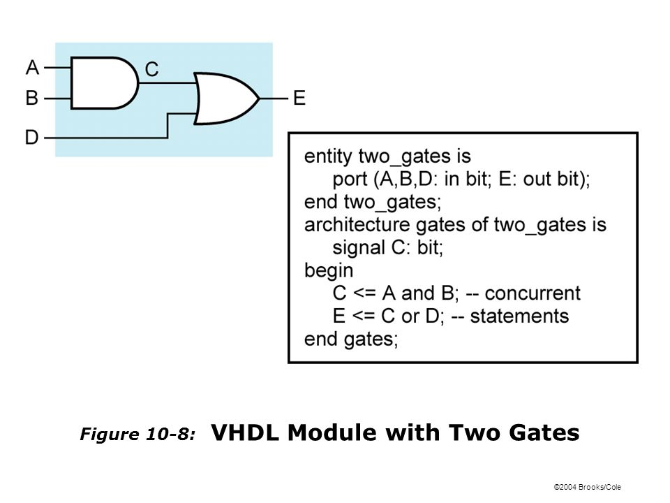 ©2004 Brooks/Cole Figure 10-8: VHDL Module with Two Gates