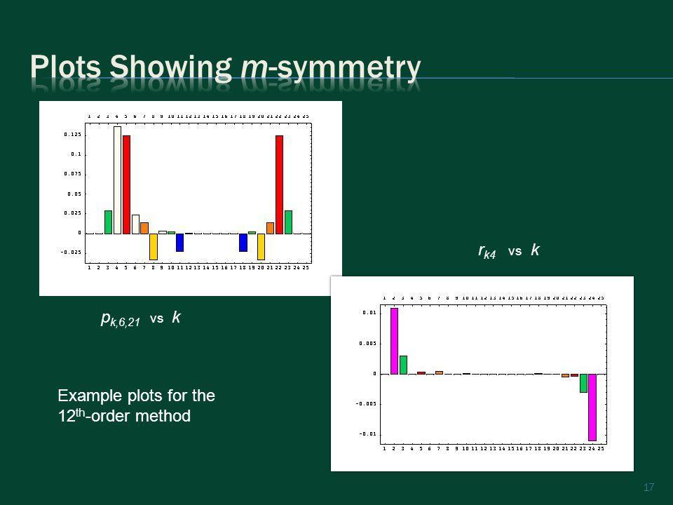 17 p k,6,21 vs k r k4 vs k Example plots for the 12 th -order method