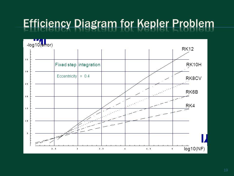 19 RK12 RK10H RK8CV RK6B RK4 -log10(error) log10(NF) Eccentricity = 0.4 Fixed step integration