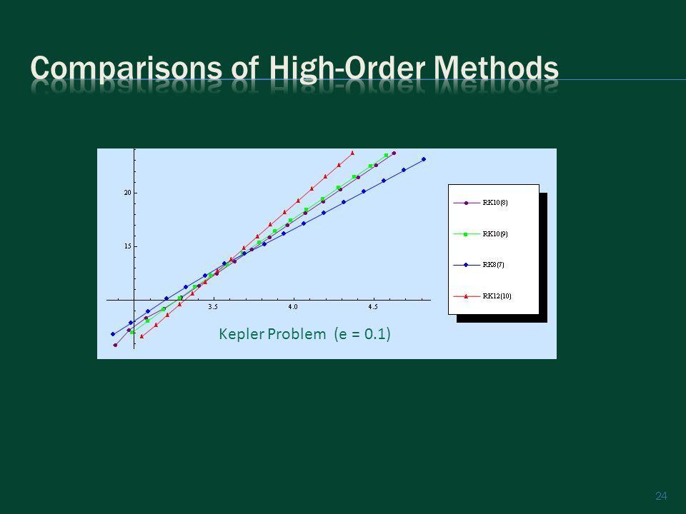 24 Kepler Problem (e = 0.1)