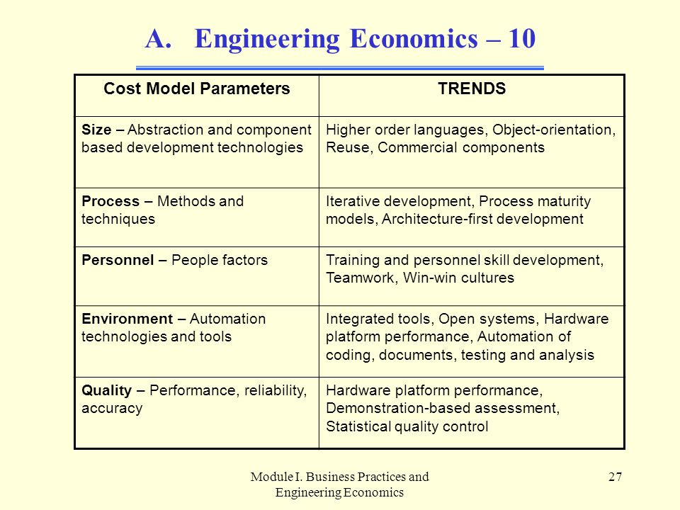 Module I. Business Practices and Engineering Economics 27 A. Engineering Economics – 10 Cost Model ParametersTRENDS Size – Abstraction and component b