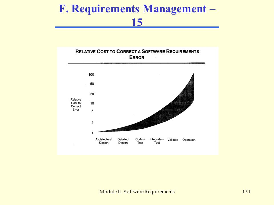 Module II. Software Requirements151 F. Requirements Management – 15