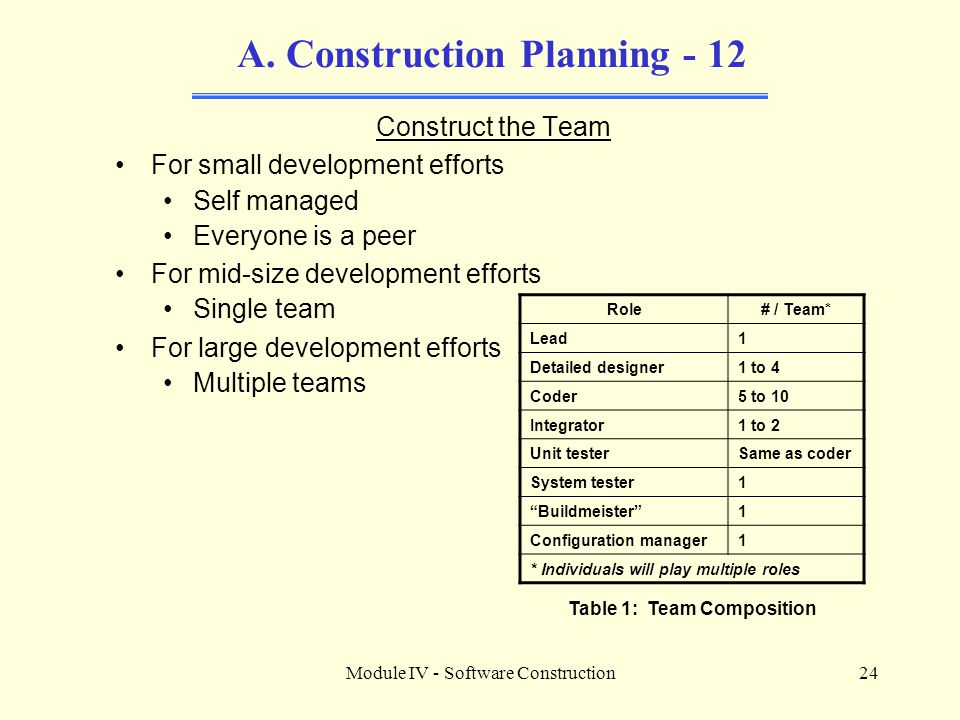 Module IV - Software Construction24 A.