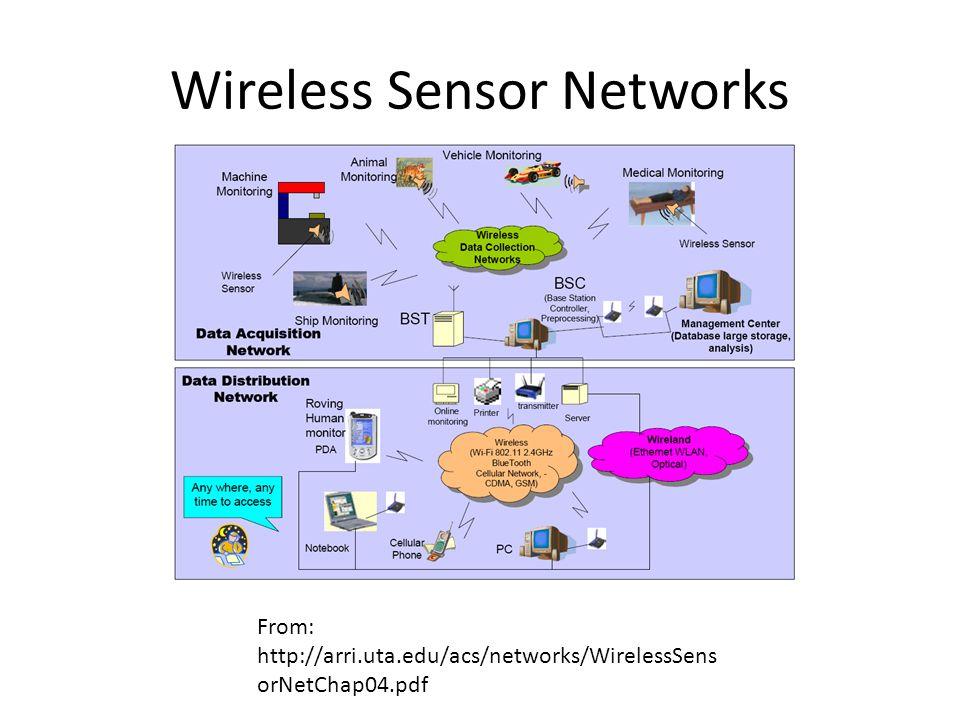 Wireless Sensor Networks From: http://arri.uta.edu/acs/networks/WirelessSens orNetChap04.pdf