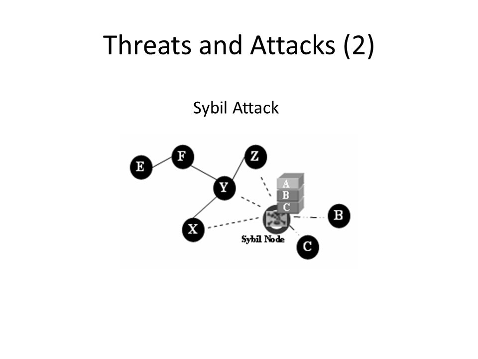 Threats and Attacks (2) Sybil Attack