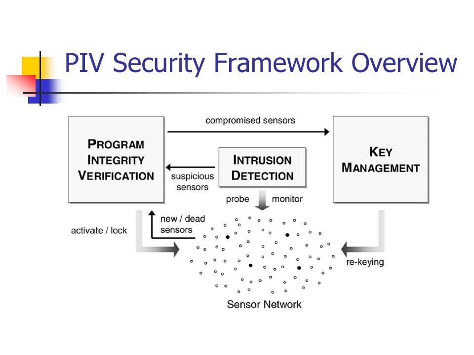 PIV Security Framework Overview