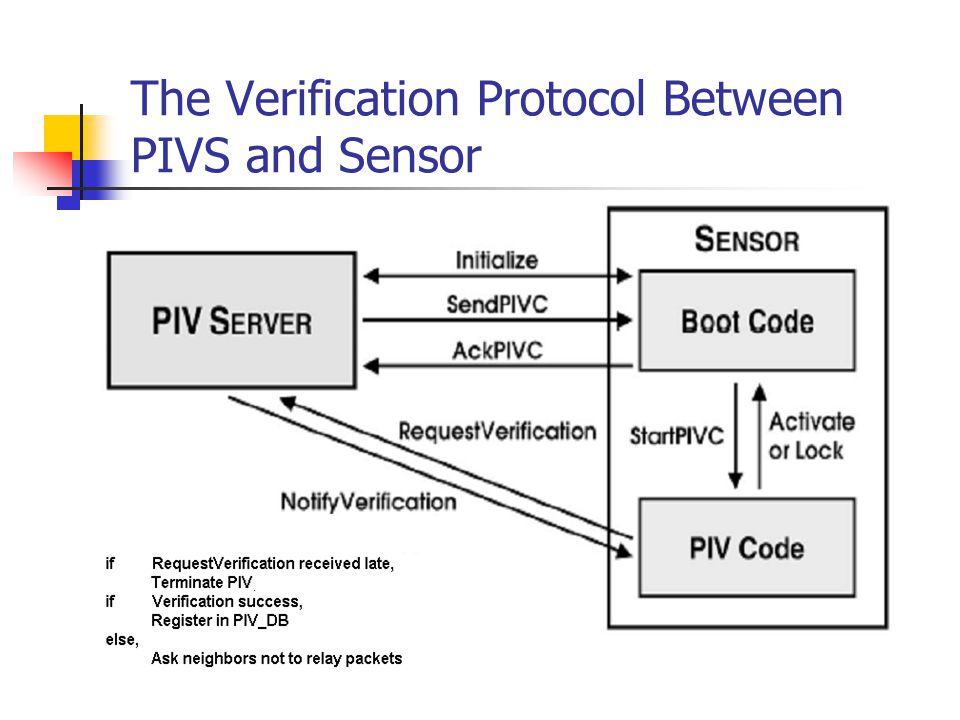 The Verification Protocol Between PIVS and Sensor
