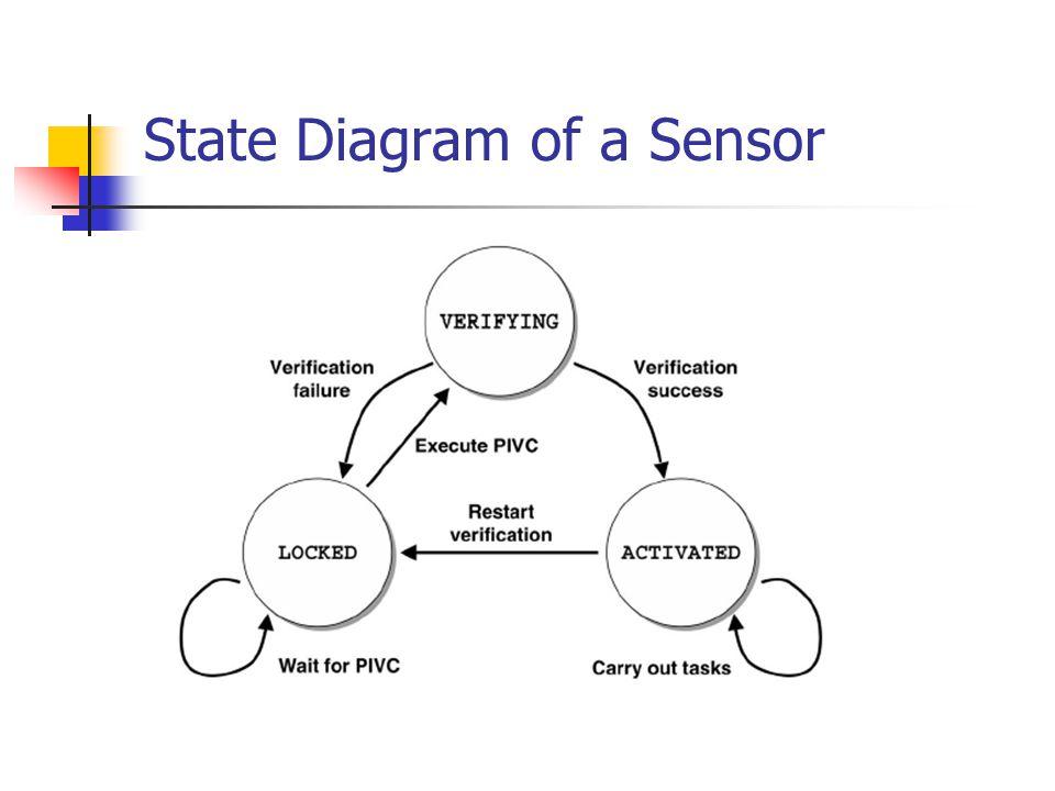 State Diagram of a Sensor