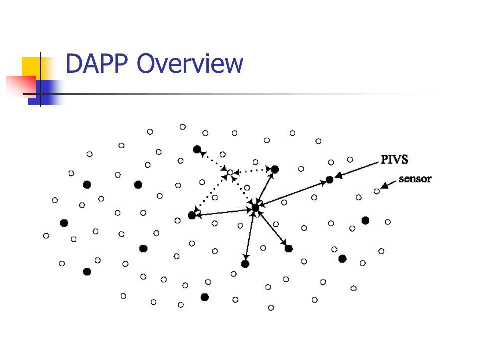 DAPP Overview