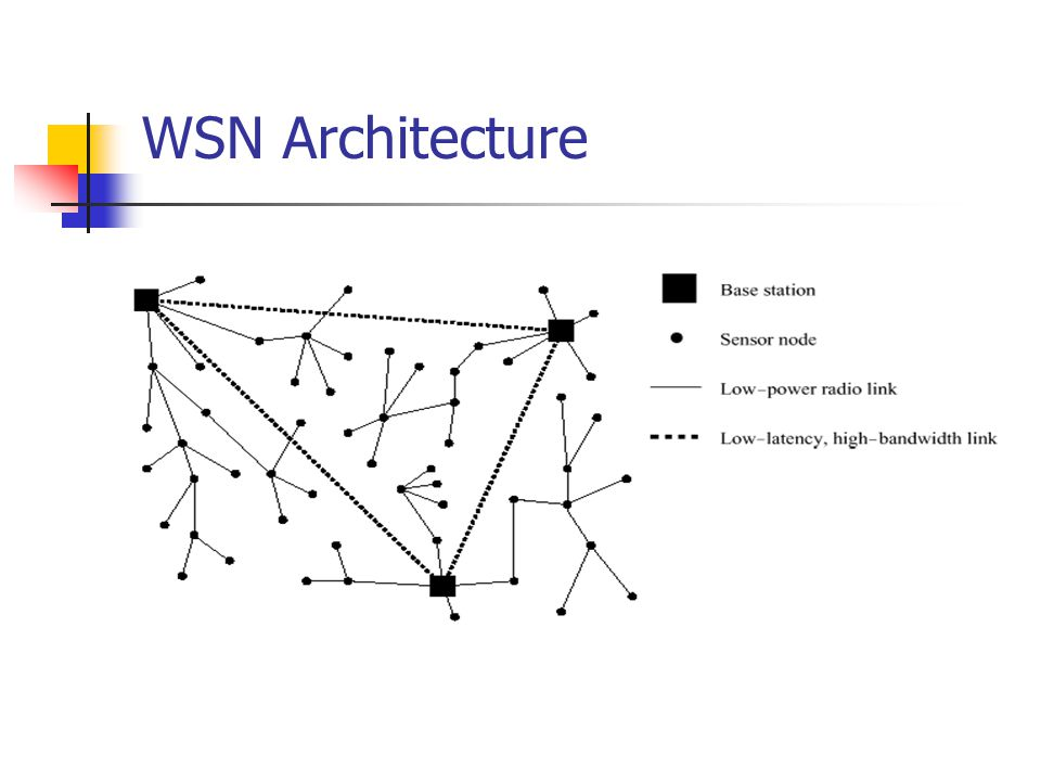 WSN Architecture