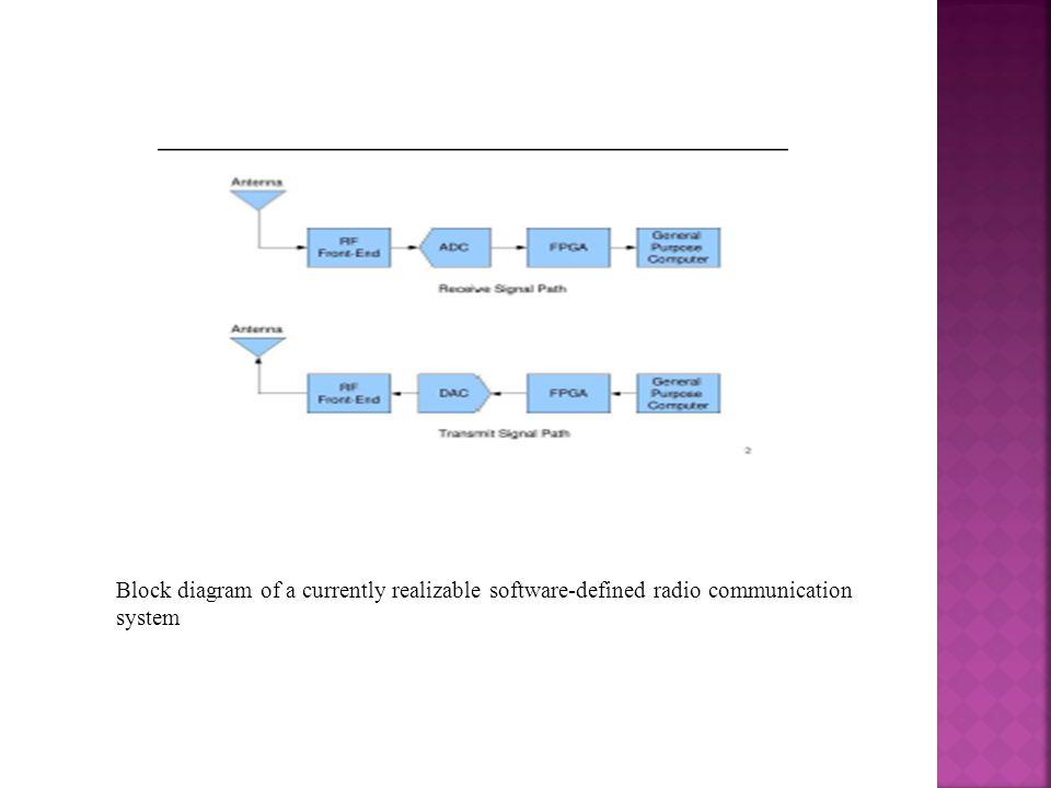 Applications of GNU Radio o ATSC o RADAR o PAGER