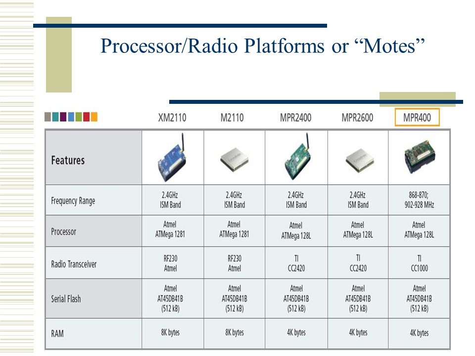 "Processor/Radio Platforms or ""Motes"""