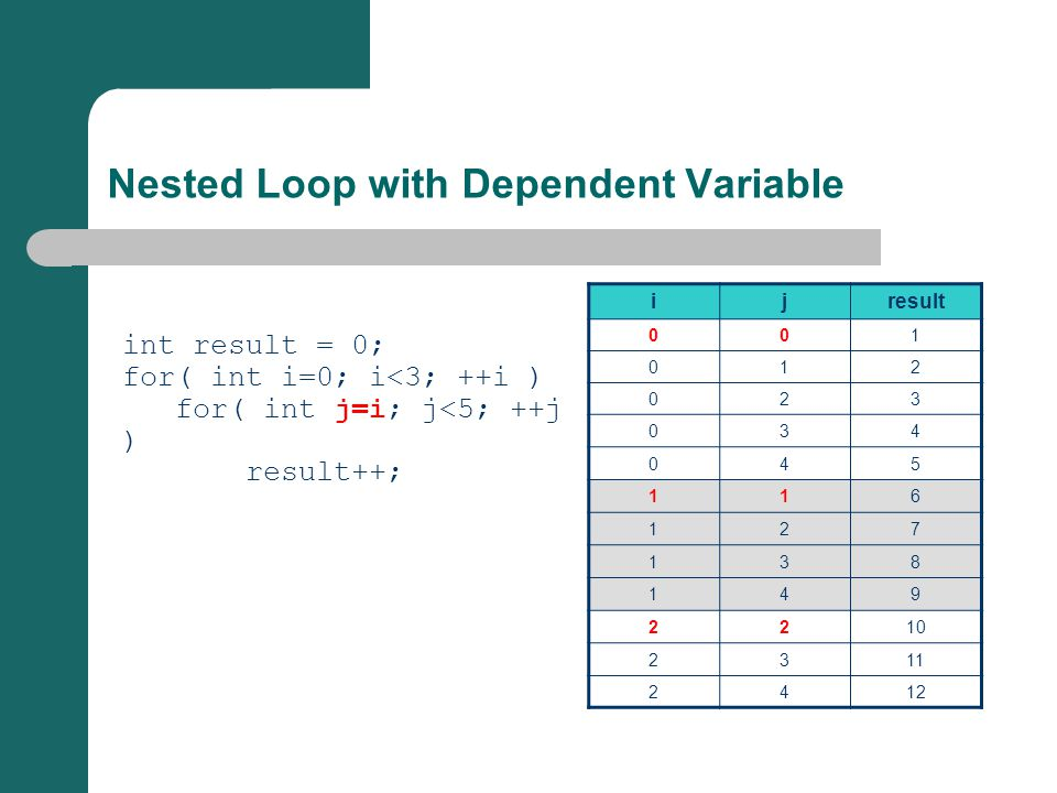 Nested Loop with Dependent Variable int result = 0; for( int i=0; i<3; ++i ) for( int j=i; j<5; ++j ) result++; ijresult 001 012 023 034 045 116 127 138 149 2210 2311 2412