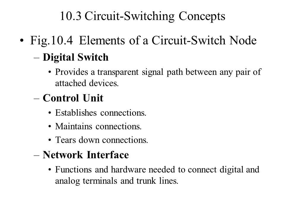 10.3 Circuit-Switching Concepts (p.2) Blocking vs.