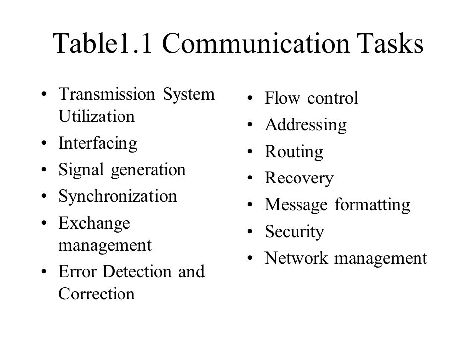 Table1.1 Communication Tasks Transmission System Utilization Interfacing Signal generation Synchronization Exchange management Error Detection and Correction Flow control Addressing Routing Recovery Message formatting Security Network management