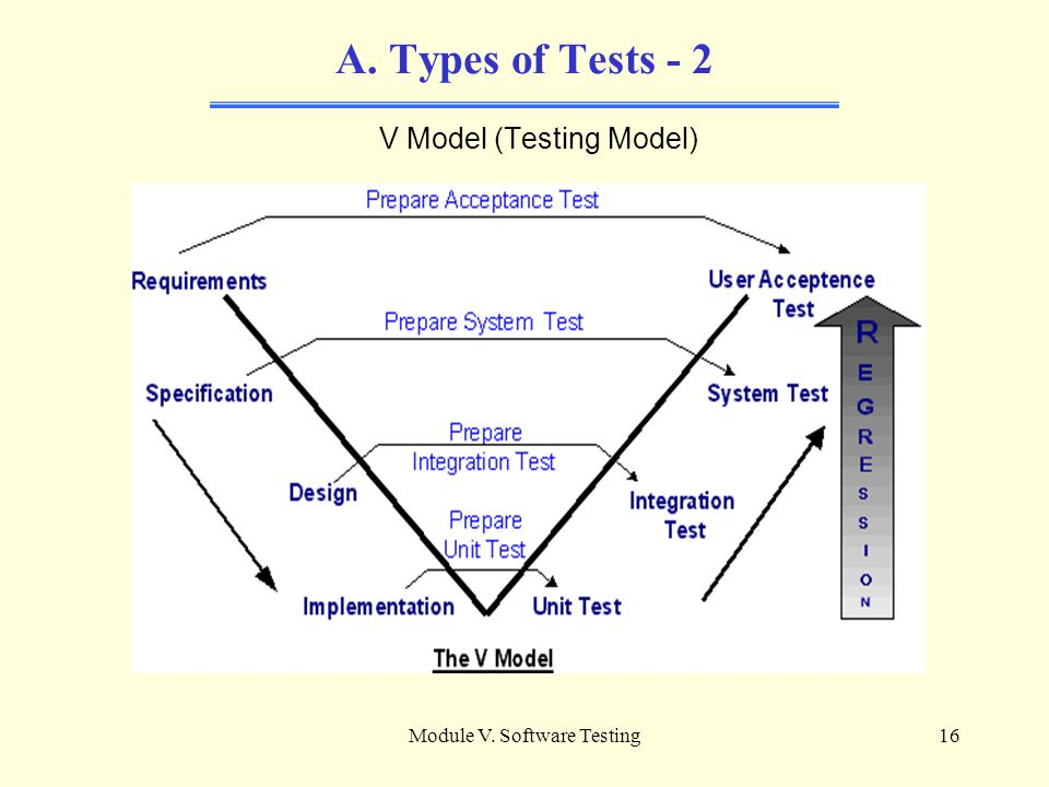 Module V. Software Testing15 A. Types of Tests The types of tests are: Unit testing Integration testing System testing Acceptance testing