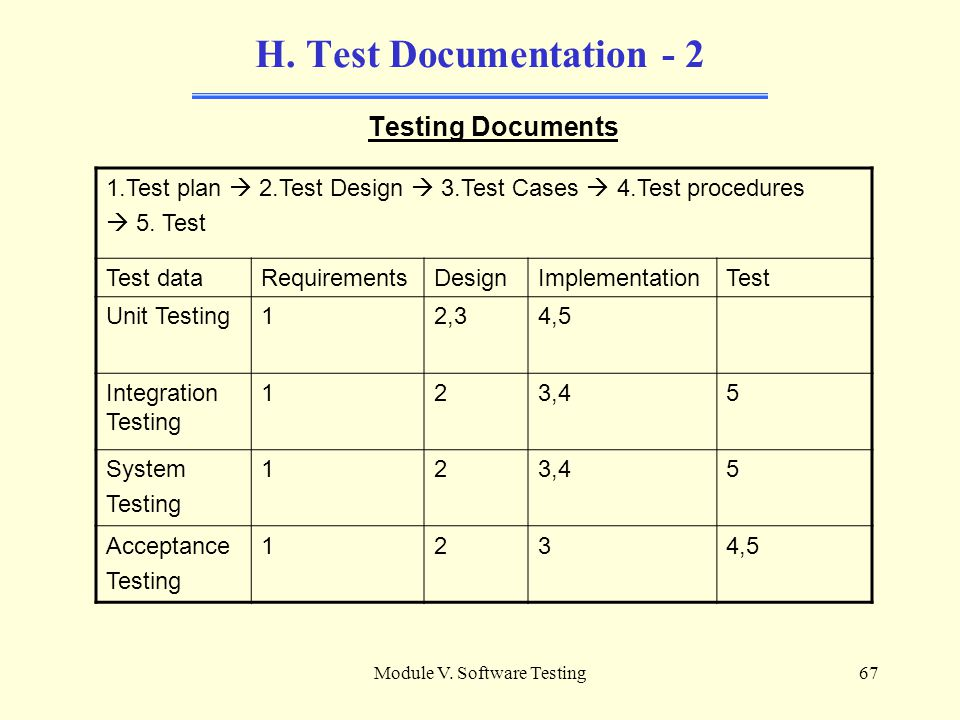 Module V. Software Testing66 H. Test Documentation Software Testing Documents Test plan : Describes the scope, approach, resources and schedule for te