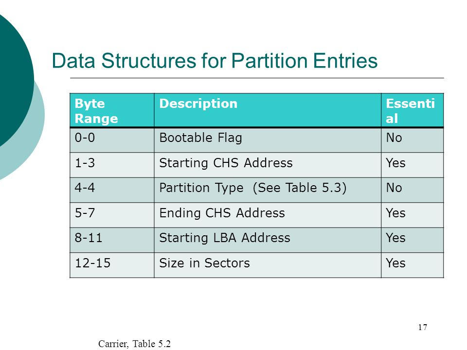 Data Structures for Partition Entries 17 Carrier, Table 5.2 Byte Range DescriptionEssenti al 0-0Bootable FlagNo 1-3Starting CHS AddressYes 4-4Partitio