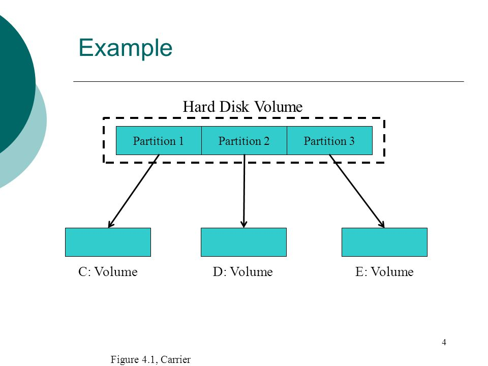 Example 4 Figure 4.1, Carrier Partition 1Partition 2Partition 3 Hard Disk Volume C: VolumeD: VolumeE: Volume