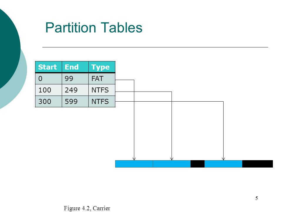 Partition Tables StartEndType 099FAT 100249NTFS 300599NTFS 5 Figure 4.2, Carrier